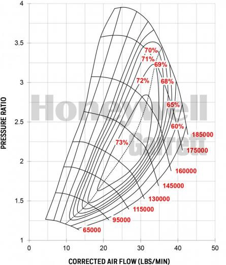 Garrett Gen II GTX2860R Compressor Map