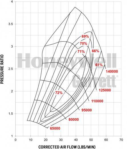 Garrett Gen II GTX3071R Compressor Map