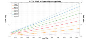 Flow Restriction vs Contaminant Load